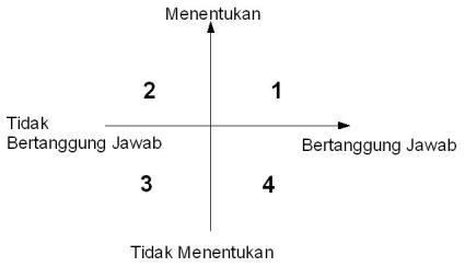 Kuadran Menentukan vs Tanggung Jawab